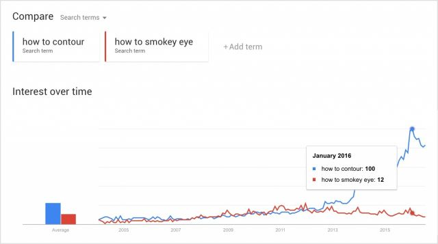 """Xu hướng """"tạo khối khi trang điểm"""" và xu hướng """"tạo khói mắt""""."""