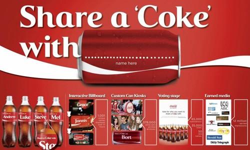 Coca Cola đã có chiến dịch marketing thành công thông qua chia sẻ lon nước ngọt in tên chính khách hàng lên mạng xã hội.