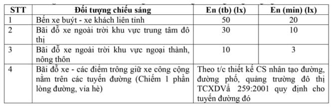 tieu chuan chieu sang duong pho diem do giao thong cong cong